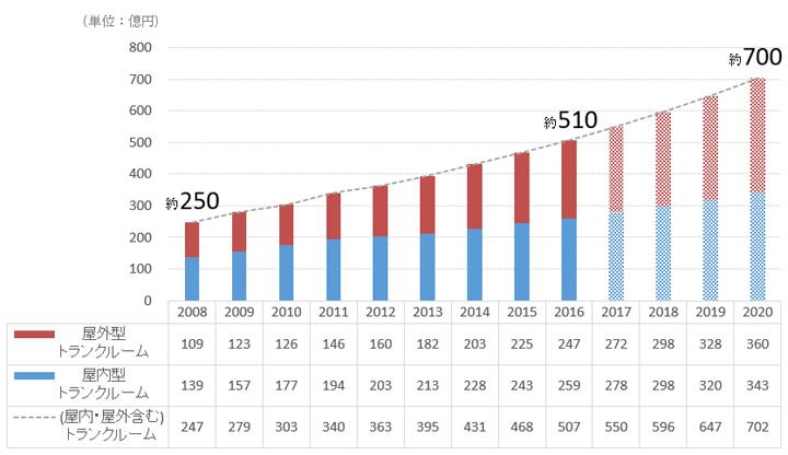 トランクルームの市場規模
